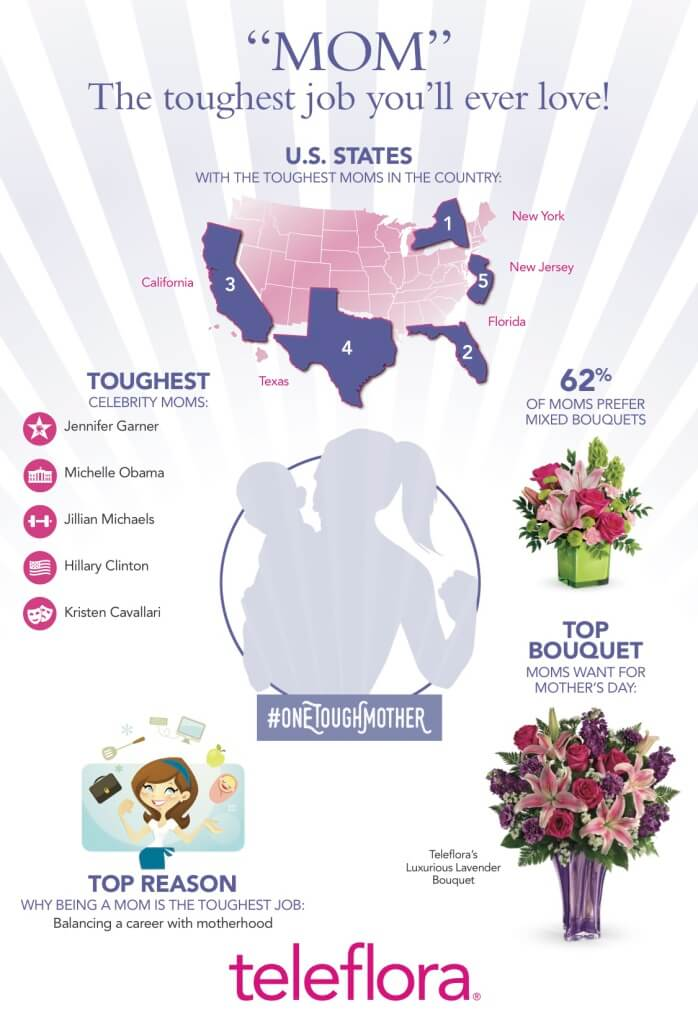 Teleflora Mothers Day 2016 Infographic
